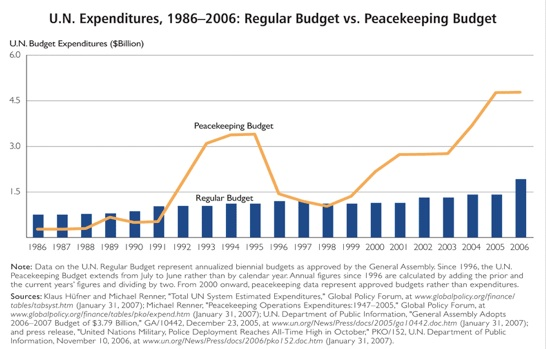 Cost of Peacekeeping
