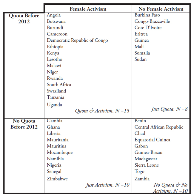 Table I: This table indicates the placement of all 43 Sub-Saharan countries in the database into one of four categories based on the independent variables of quota implementation and female activism.