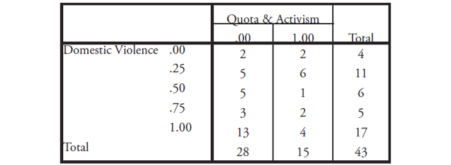 Table XII: This table displays the Domestic Violence * Quota & Activism Cross tabulation counts.