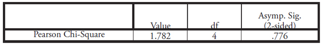 Table XIX: This table displays the Chi-Squared Test between Legal Quotas and Domestic Violence as displayed in Table XVIII above, after dropping 3 cases. p-value = .776 and is not statistically significant.