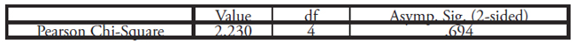Table XI: This table displays the Chi-Squared Test between Quota and Domestic Violence as displayed in Table X above. p-value = .694 and is not statistically significant.
