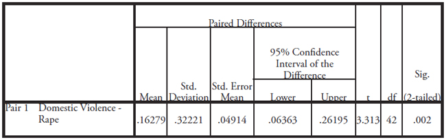 Table VII: This table displays the Paired Samples T-Test between domestic violence and rape legislation scores for the 43 Sub-Saharan African countries in the database. The difference in means between rape and domestic violence scores is significant (p-value =.002).