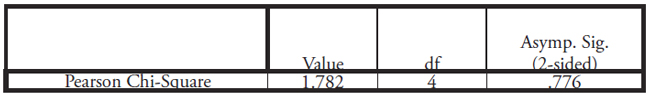 Table XXI: This table displays the Chi-Squared Test between Lower House Quotas and Domestic Violence as displayed in Table XX above, after dropping 3 cases. p-value = .776 and is not statistically significant.
