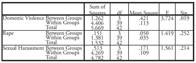 Table IV: This table displays the results of the One-Way Anova test. The difference in the domestic violence legislation score between the four groups of countries in the dataset is statistically significant (p-value =.019).