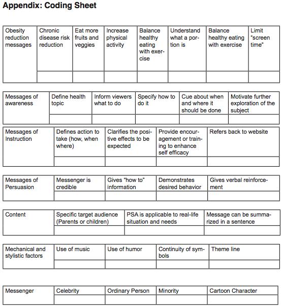 Motivating Behavior Change A Content Analysis Of Public Service
