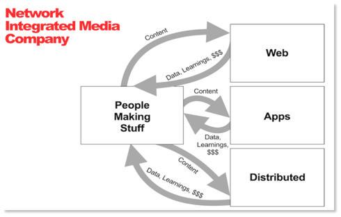 Figure 3. Buzz Feed Blog. http://www.buzzfeed.com/daozers/makingcontentfor-the-way-people-consume-media-today#.tdzJ9yOQ