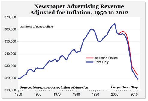 Figure 2. Newspaper Association of America. https://www.baekdal.com/insights/the-newspaper-associations-totaldistortionof-reality