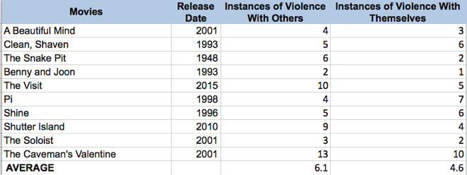Table 1: Occasions of violent actions in ten different movies