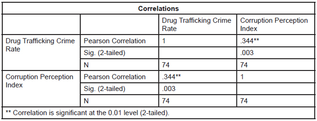 drug eradication