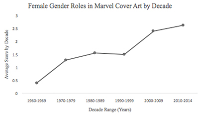 Analyzing Female Gender Roles in Marvel Comics from the