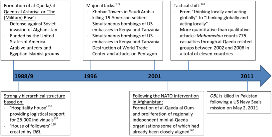 al qaeda essay Read this essay on al-qaeda come browse our large digital warehouse of free sample essays get the knowledge you need in order to pass your classes and more only at termpaperwarehousecom.