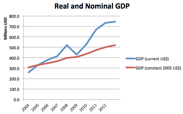 difference between nominal gdp and real The difference between real and nominal gnp, or gross national product, is that the nominal gnp is calculated at the current price levels of the economy, and the real gnp is calculated relative to a set base year nominal gnp is typically used to compare current economies at current price levels.
