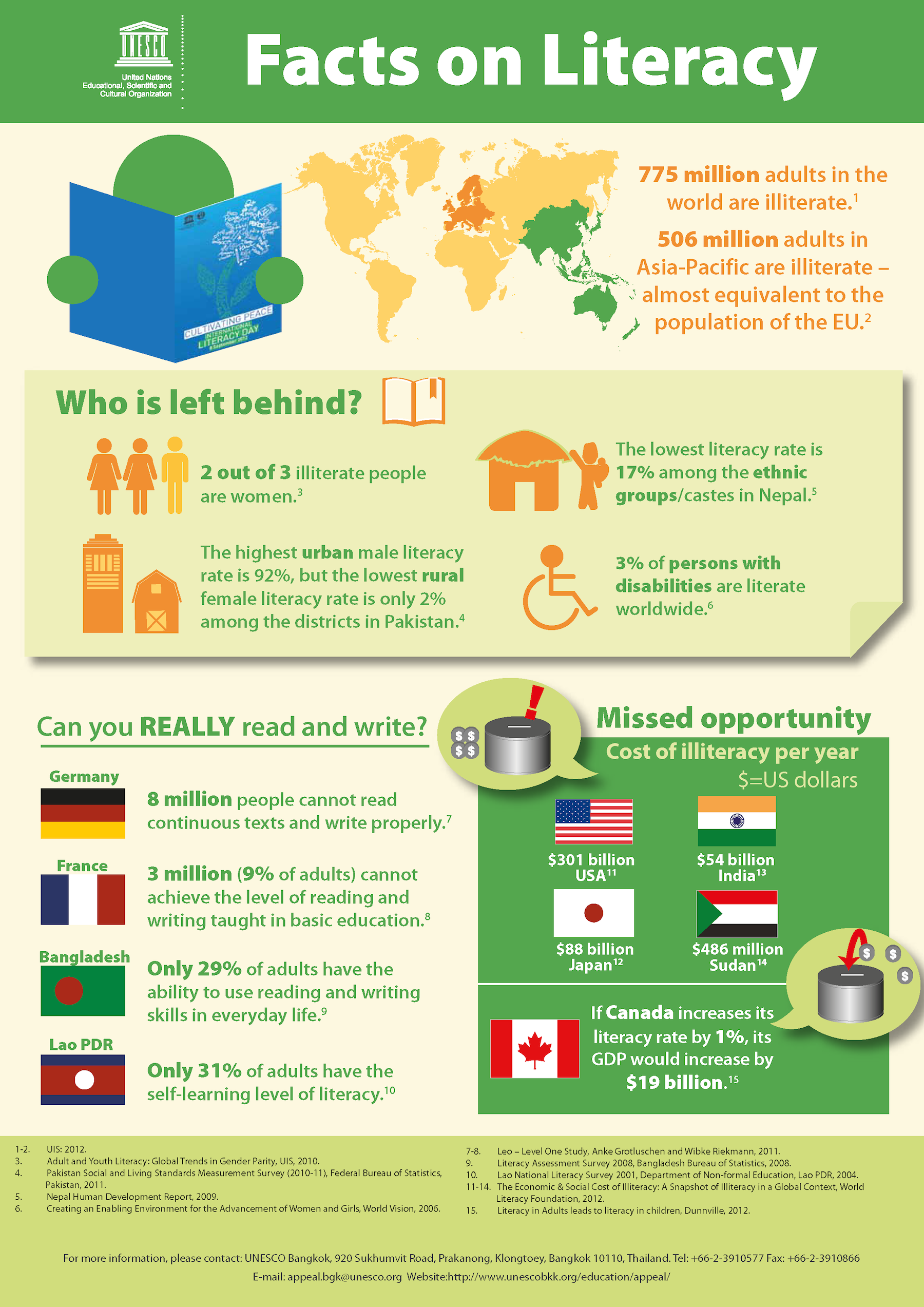 Adult Literacy Facts 52