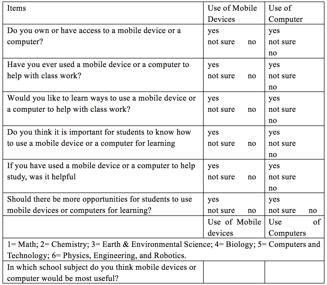 utilizing technology for learning stem subjects perceptions of  appendix 2