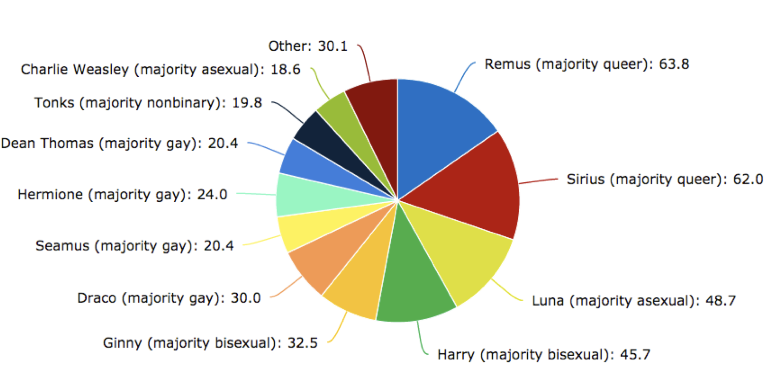 Harry Potter is Gay: An Investigation of Queer Fan Culture
