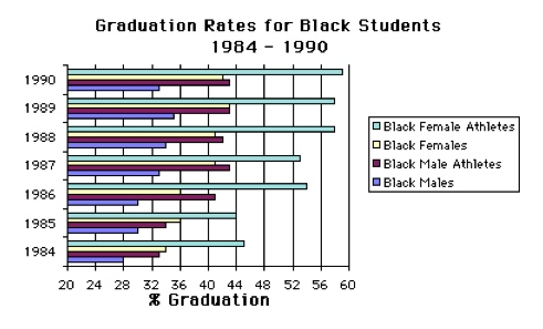 Graduation Rates for Black Students