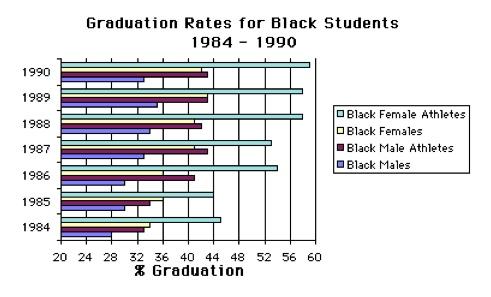 Graduation Rates for Black Students