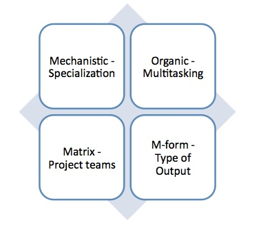 an analysis of the importance of organizational structures The importance of systems, part 1 systems are the structure that's just a draft but having a clear idea of the importance of systems in your organization.
