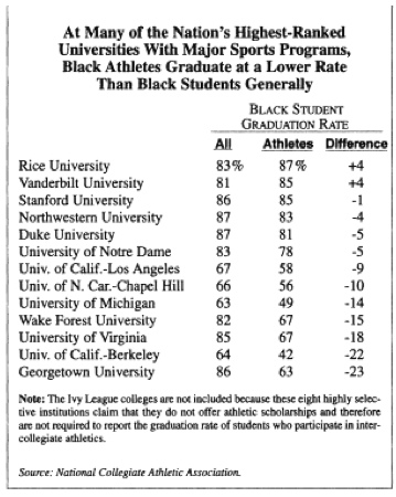 Black Student Graduation Rate