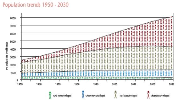 Population Trends, 1950-2030