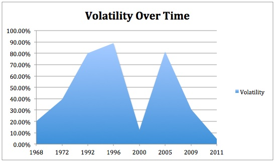 Volatitlity Over Time