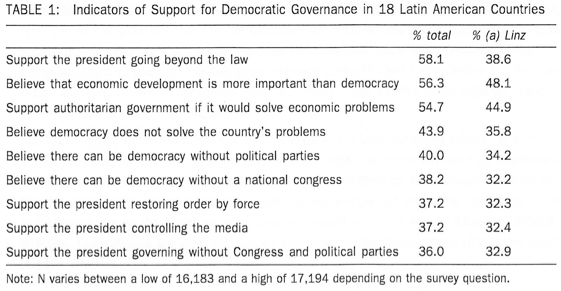 Figure 1: Indicators of Support for Democratic Governance in 18 Latin American Countries