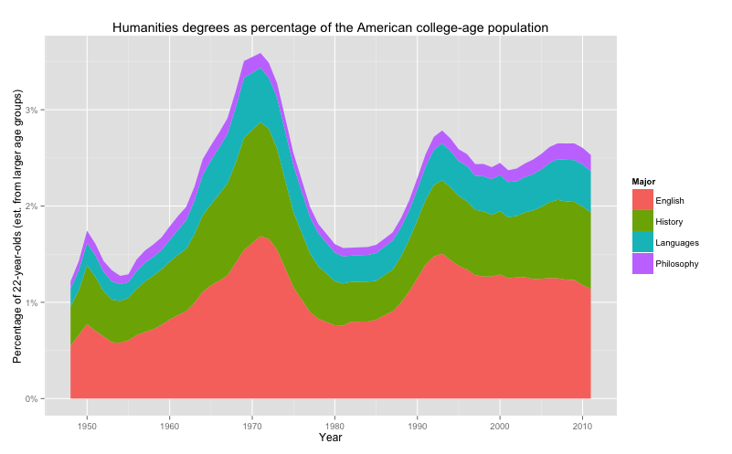 Percentage of Humanities and LA degrees in relation to population