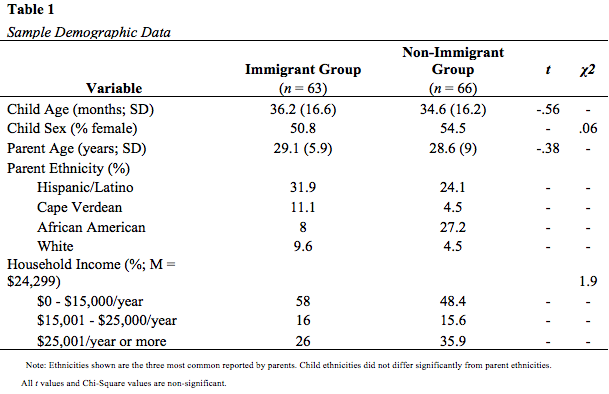 Acculturative Stress Among Documented and Undocumented Latino Immigrants in the United States