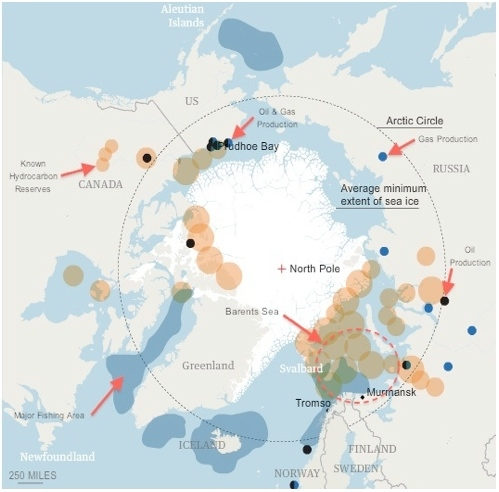 Barents Sea Resource Diagram