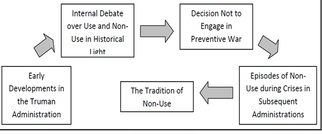 Figure: The Emergence of the Tradition of Non-Use