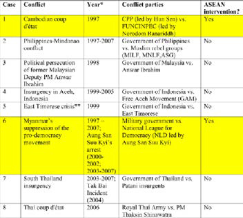 Table 1: Political-Security Conflicts In Southeast Asia 1997-2007