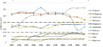 Graph 1: Confidence Scores of ASEAN countries (1997-2007)