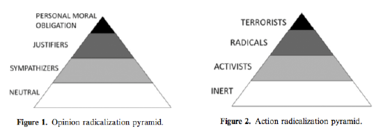 Figure 1.2: Opinion vs. action radicalization pyramids