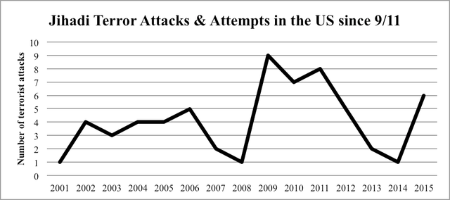 Figure 1.3: Jihadi terror attacks and attempts in the United States since Sept. 11, 2001