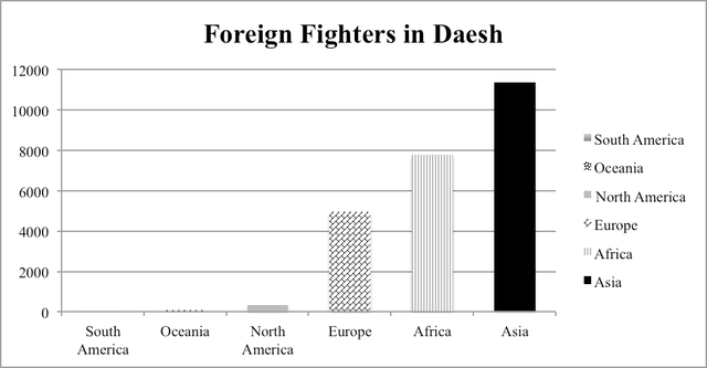 Figure 1.4: Foreign fighters in Daesh