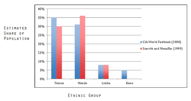 Estimated Population Shares for Salient Ethnic Groups in Sierra Leone