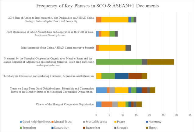 Figure 3: Frequency of Key Phrases in SCO & ASEAN+1 Documents