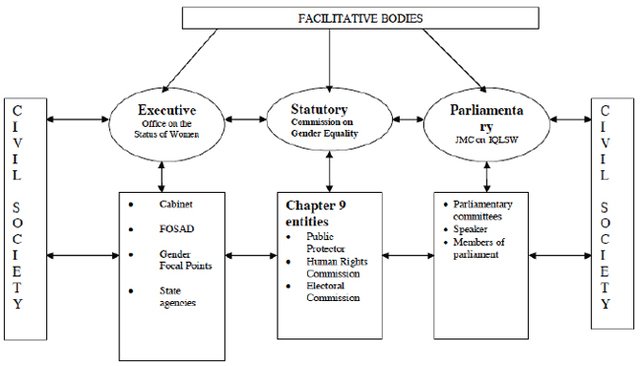 Figure I: This figure depicts the national gender machinery currently present in the South African Government. FOSAD is the Forum of South Africa Directors-General. JMC on IQLSW is referenced in this paper merely as the JMC.