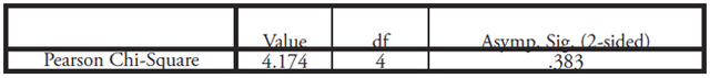 Table XIII: This table displays the Chi-Squared Test between Quota & Activism and Domestic Violence as displayed in Table XII above. p-value = .383 and is not statistically significant.
