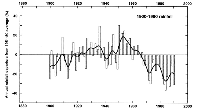 Figure 1: Observed annual rainfall in the Sahel (source: Hulme, 2001)