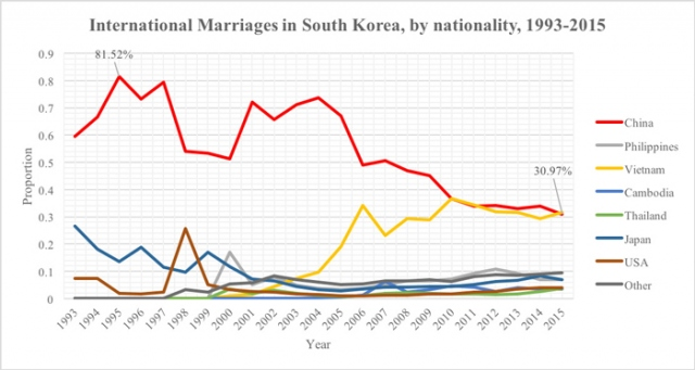 Figure 2: (Source: Korean Statistical Information Service)