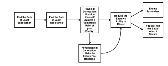 Figure 1: Simplified Causal Map of the Indirect Approach