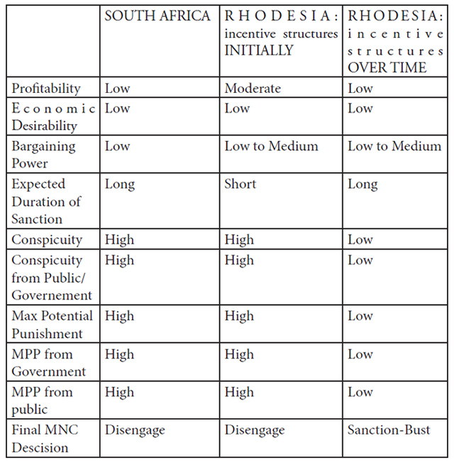 Figure 2: Summary of the MNC behaviors in sanctioned South Africa and Rhodesia
