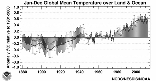 Figure 1: Rise in Global Temperatures Since 1880 (NOAA, 2011)