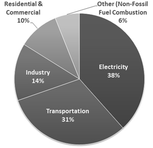 Figure 2: Breakdown of Greenhouse Gas Emissions by Source (EPA, 2013)