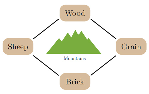 Figure 1: The setup of the four merchant model. Each producer has the ability to trade with their neighbor, but is unable to communicate or enforce contracts with the producer over the mountains.