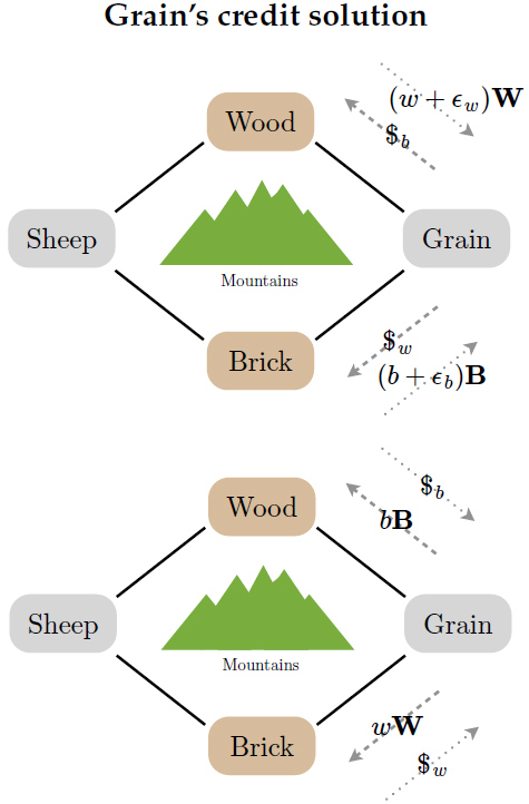 Figure 2: Steps 1 and 2 of Grain's solution to the drought. First, she issues $b and $w as loan contracts with Wood and Brick in exchange for wood and brick. Then, her creditors collect on their loans and return the loan contracts. This allows Grain to make a profit of ewW+ ebB for herself.