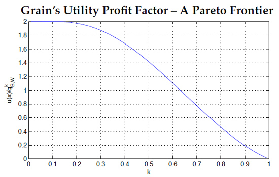 Figure 4: The ratio of Grain's per-period utility gained from trade to the maximum profit of Brick of Wood without trade as a function of k, i.e. u(~p, k)/qk B,W. This graph demonstrates the relationship between substitutability and how profitable creating an elementary system of promissory notes can be. At the center, where k = 1/2 (as in the trade before), notice that the value of the ratio is p2.