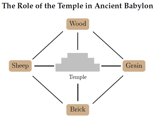Figure 5: The setup of the four merchant model in ancient babylon. Each producer has the ability to trade with their neighbor, but is also able to communicate and enforce contracts with any producer through the temple.