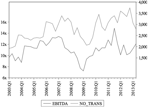 Figure 1: Average EBITDA and Number of Transactions from 2003:Q1 to 2013:Q2